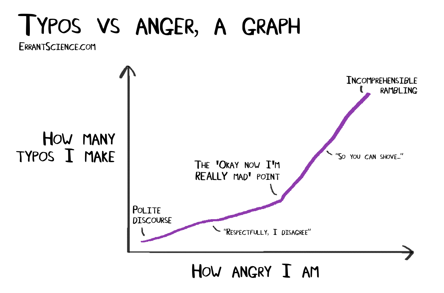 Anger vs typos