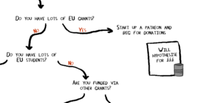 How to fund your research after #Brexit: a flow diagram