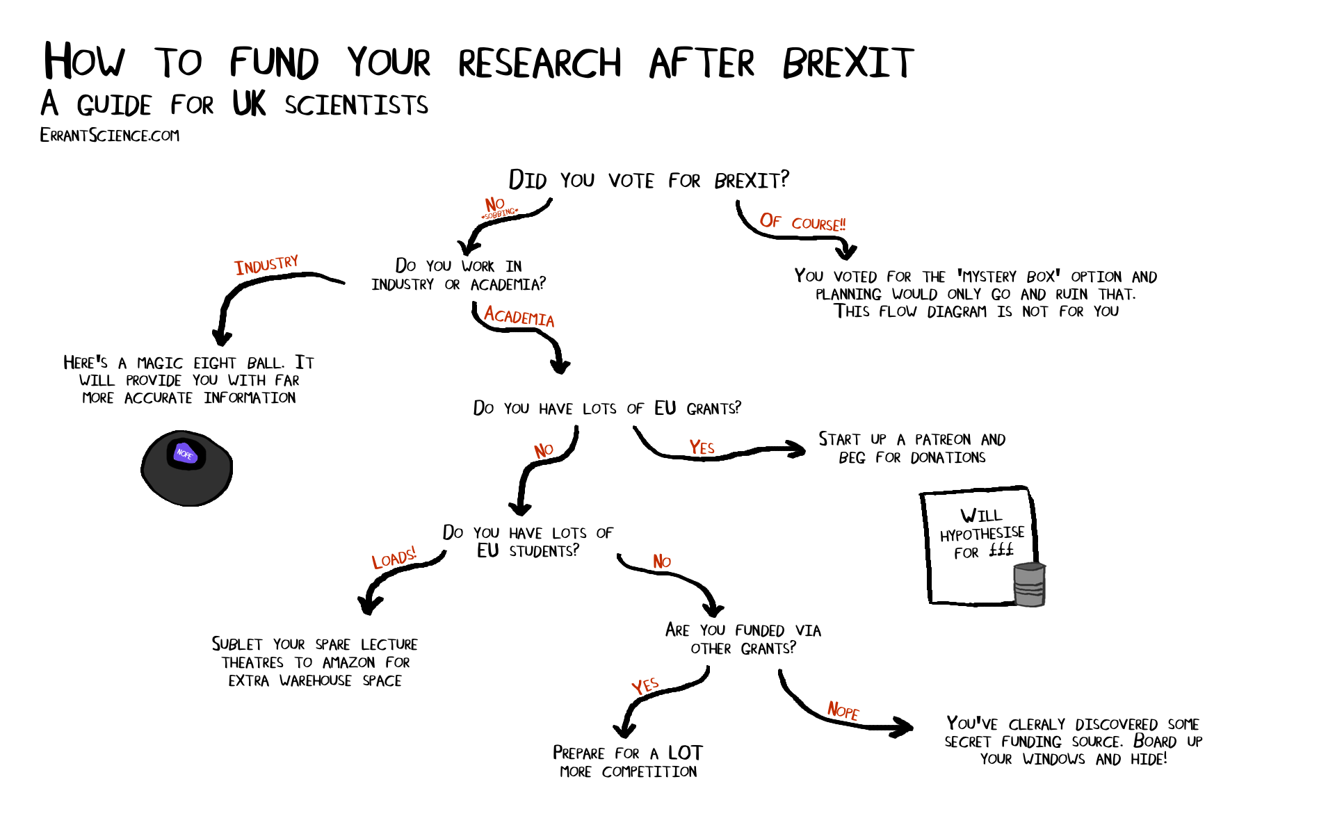 How to fund your research after brexit a flow diagram how to fund your research after brexit a flow diagram pooptronica Images