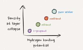 A sketched summary of the data in the paper on water+alcohol monolayer collapse