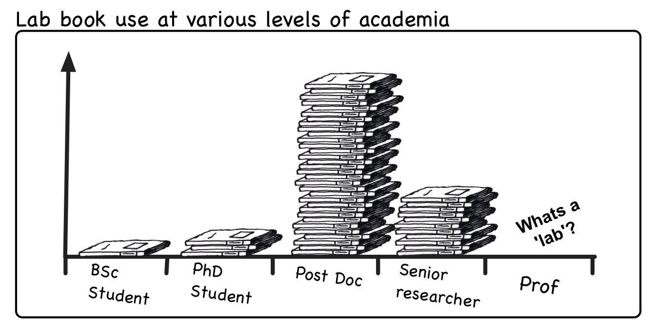 Academic research cartoon