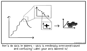 How to write papers: part 1 – productive procrastination
