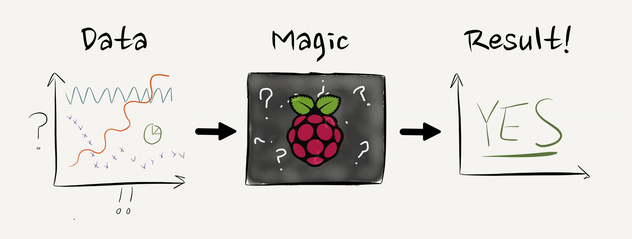 I'm not saying I expect the MSc student to do magic but I would award bonus points if they make a rabbit pop of the RaspberryPi.