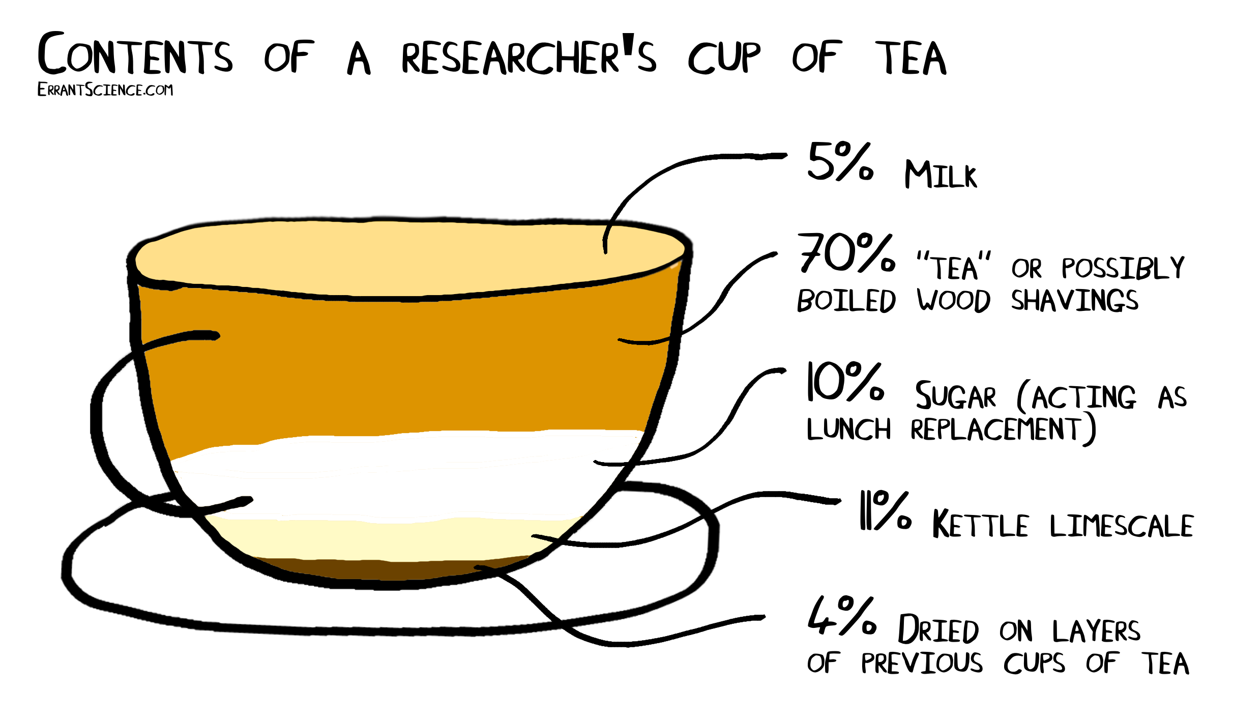 How To Make A Cup Of Tea In Research Office Errantscience