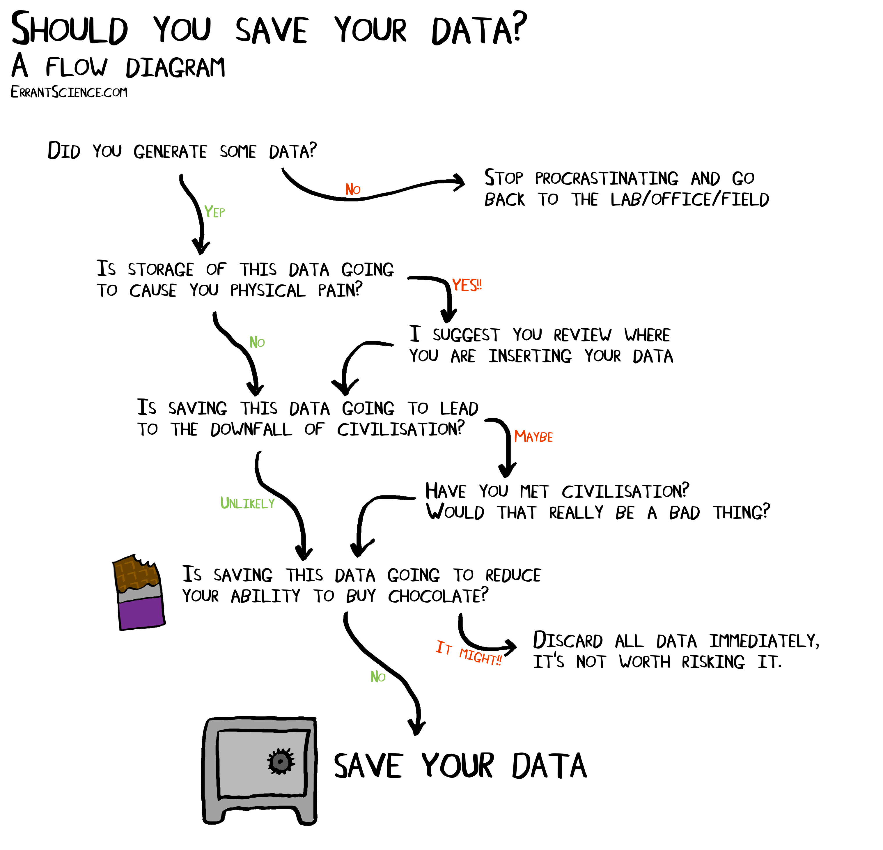 Should you save your data a flow diagram errantscience should you save your data a flow diagram pooptronica Images