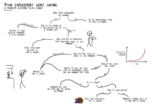 What to do when your experiment goes wrong – a flow chart