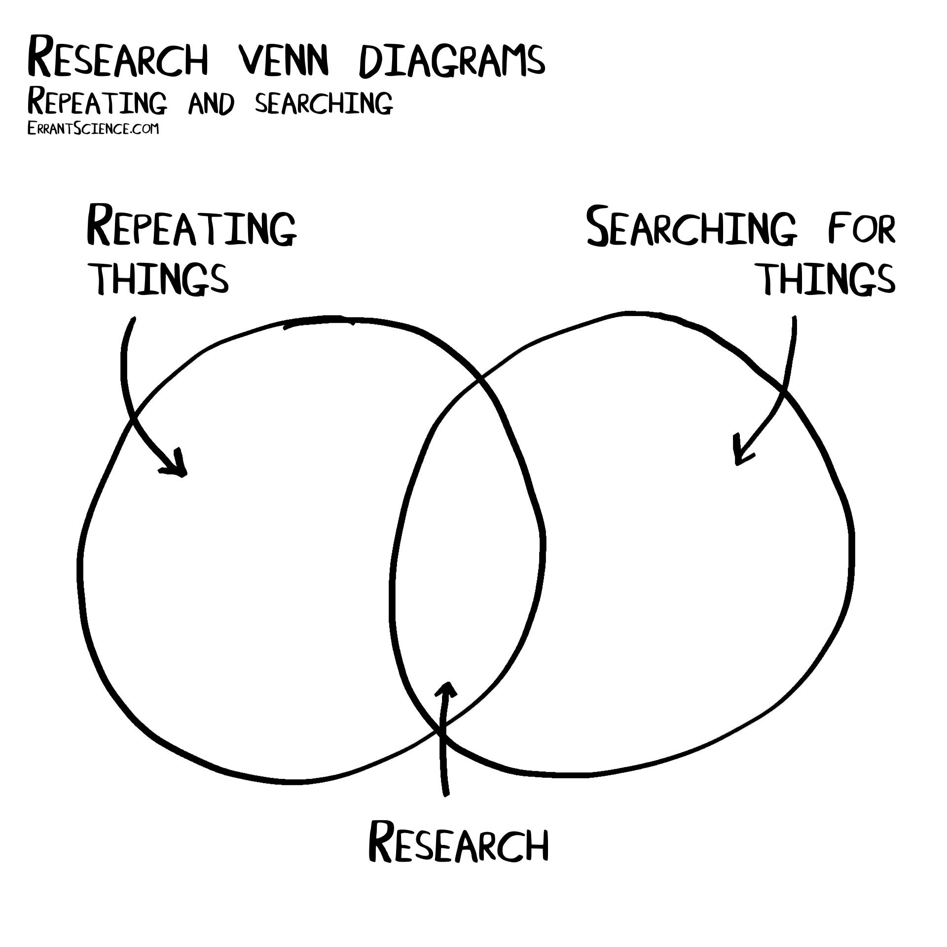 ErrantScience
