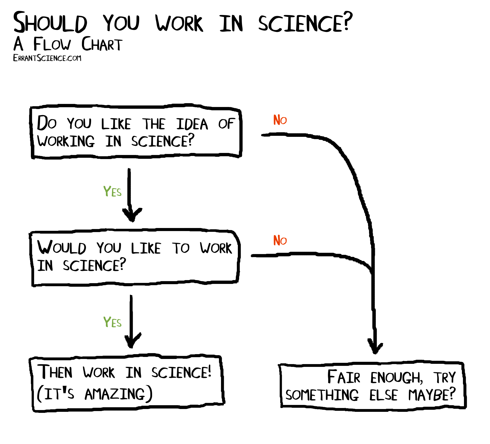 Anyone can work in science – ErrantScience